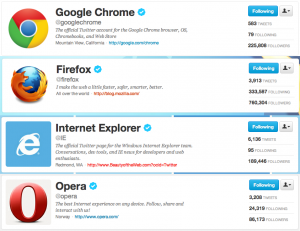 Browsers on Twitter